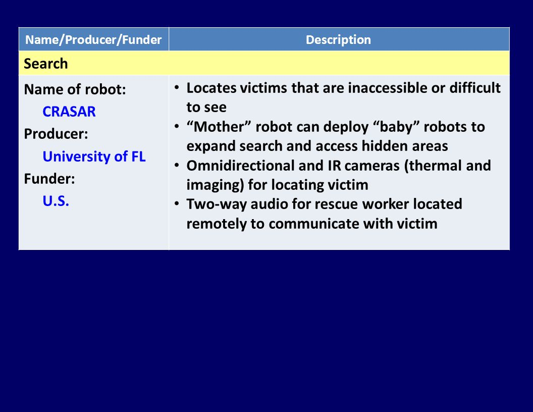 Name/Producer/FunderDescription Search Name of robot: CRASAR Producer: University of FL Funder: U.S.