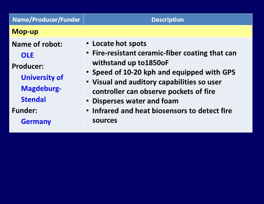 Name/Producer/FunderDescription Mop-up Name of robot: OLE Producer: University of Magdeburg- Stendal Funder: Germany Locate hot spots Fire-resistant c