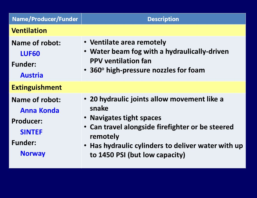 Name/Producer/FunderDescription Ventilation Name of robot: LUF60 Funder: Austria Ventilate area remotely Water beam fog with a hydraulically-driven PP