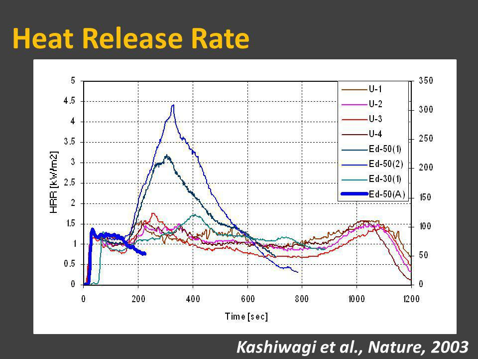 Heat Release Rate Kashiwagi et al., Nature, 2003