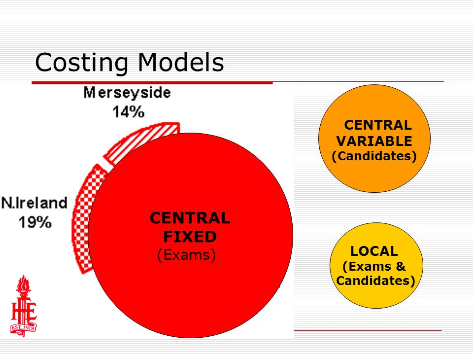 Costing Models CENTRAL VARIABLE (Candidates) LOCAL (Exams & Candidates) CENTRAL FIXED (Exams)