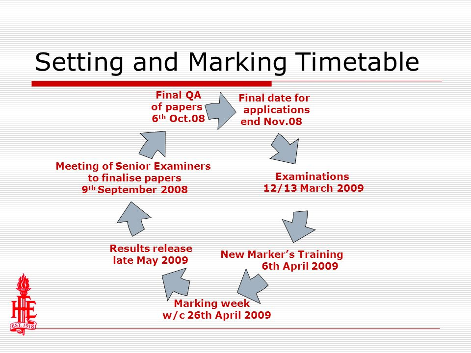 Setting and Marking Timetable Final date for applications end Nov.08 Examinations 12/13 March 2009 New Markers Training 6th April 2009 Marking week w/c 26th April 2009 Results release late May 2009 Meeting of Senior Examiners to finalise papers 9 th September 2008 Final QA of papers 6 th Oct.08