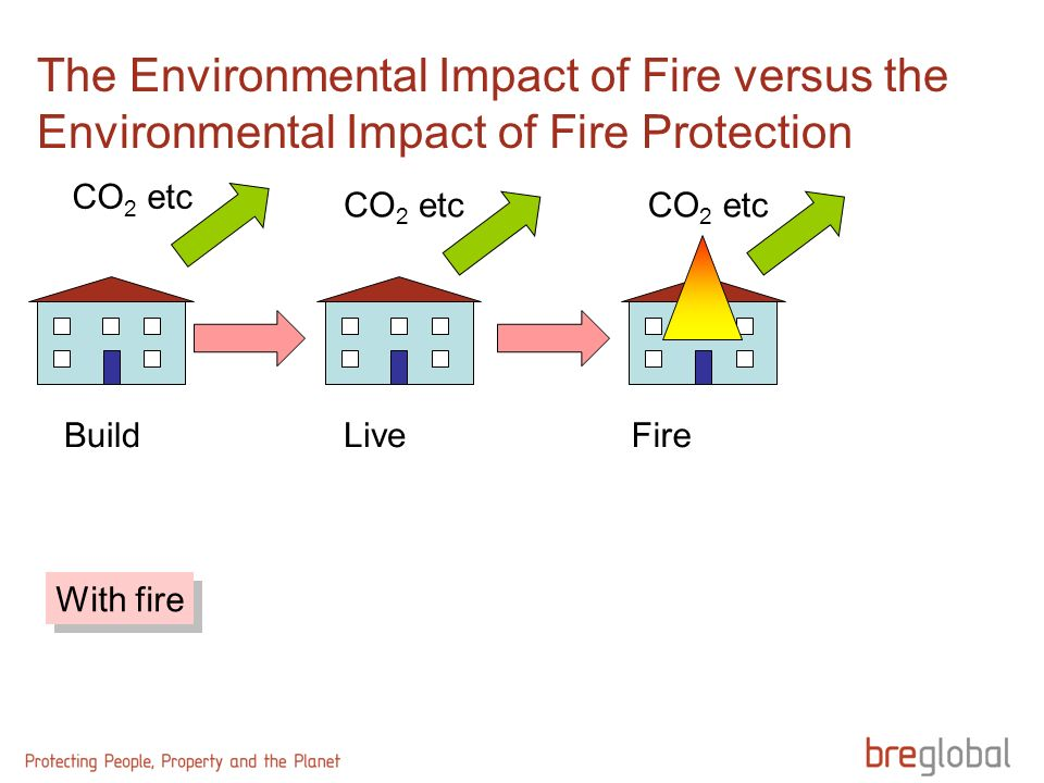 The Environmental Impact of Fire versus the Environmental Impact of Fire Protection BuildLive CO 2 etc With fire Fire CO 2 etc