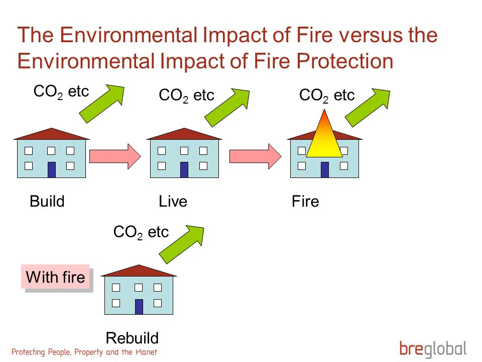 The Environmental Impact of Fire versus the Environmental Impact of Fire Protection BuildLive CO 2 etc With fire Fire CO 2 etc Rebuild CO 2 etc
