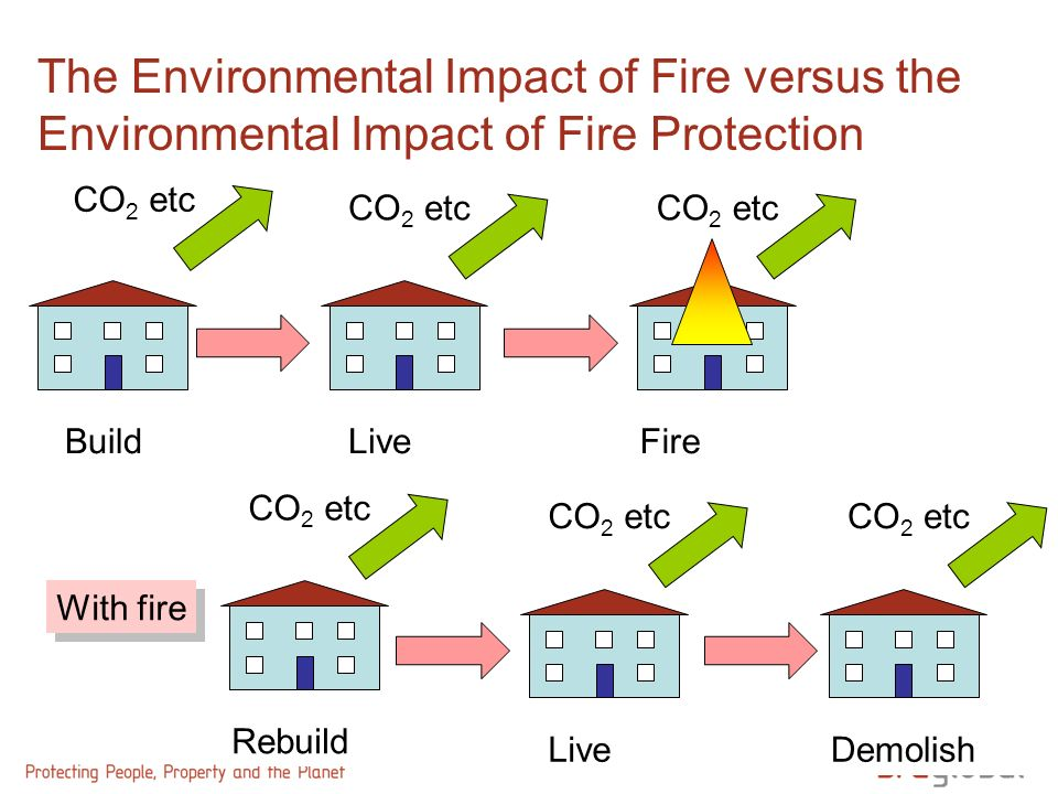 The Environmental Impact of Fire versus the Environmental Impact of Fire Protection BuildLive Demolish CO 2 etc With fire Fire CO 2 etc Rebuild CO 2 e