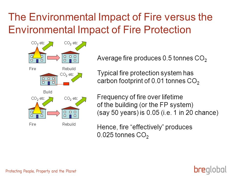 The Environmental Impact of Fire versus the Environmental Impact of Fire Protection Average fire produces 0.5 tonnes CO 2 Typical fire protection syst