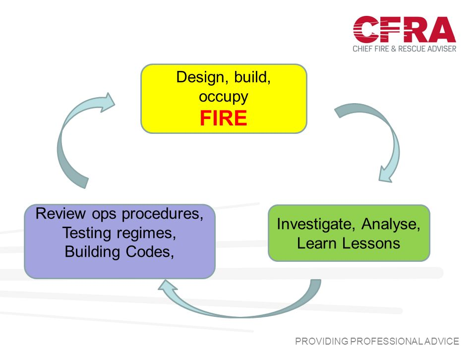 Design, build, occupy FIRE Investigate, Analyse, Learn Lessons Review ops procedures, Testing regimes, Building Codes,