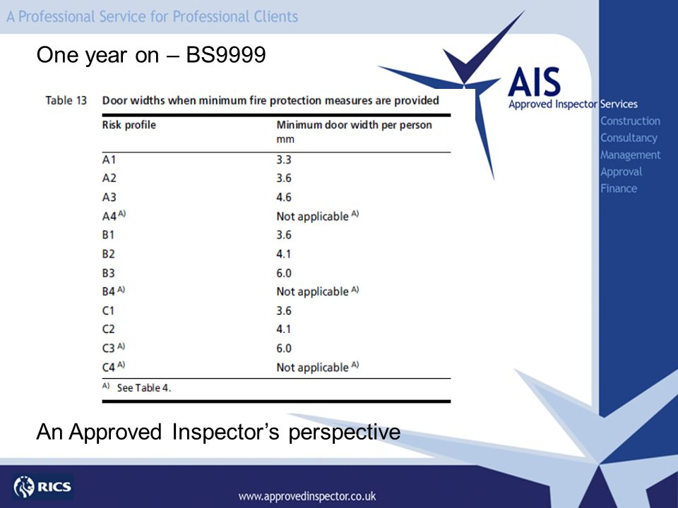 One year on – BS9999 An Approved Inspectors perspective