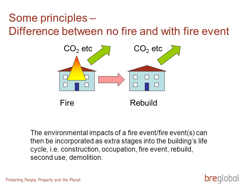 Some principles – Difference between no fire and with fire event Fire CO 2 etc Rebuild CO 2 etc The environmental impacts of a fire event/fire event(s