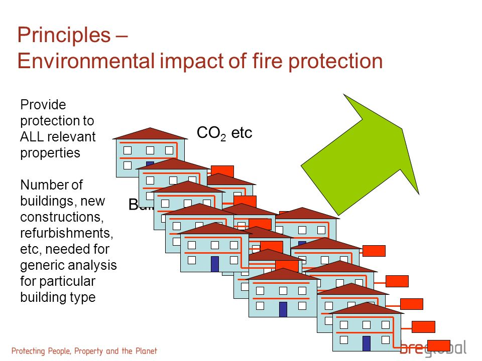 Principles – Environmental impact of fire protection Build CO 2 etc Provide protection to ALL relevant properties Number of buildings, new constructio