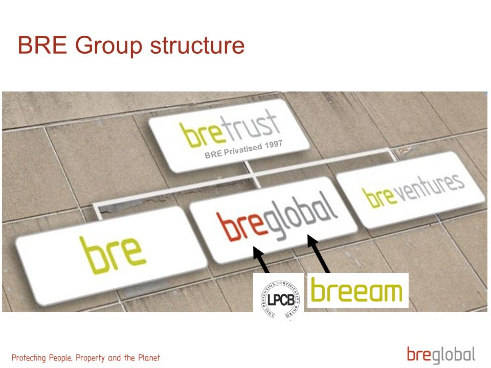 BRE Group structure BRE Privatised 1997