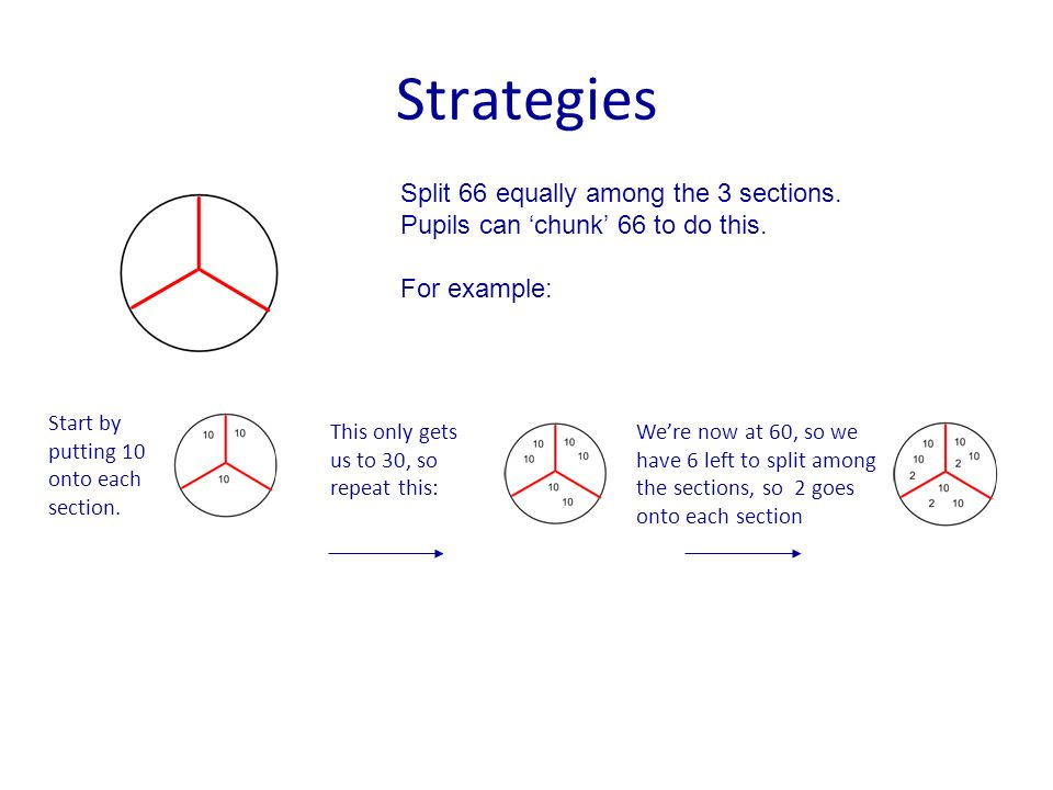 Strategies Split 66 equally among the 3 sections. Pupils can chunk 66 to do this. For example: Start by putting 10 onto each section. This only gets u