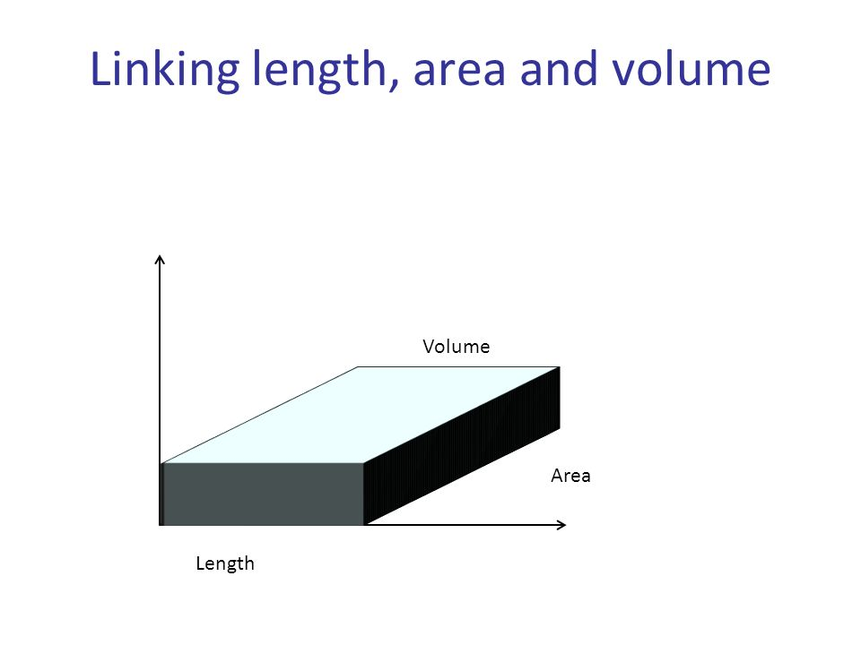 Linking length, area and volume Length Area Volume