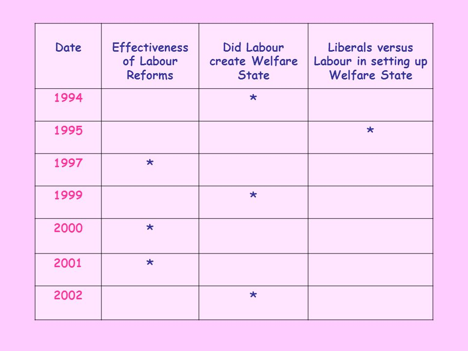 DateEffectiveness of Labour Reforms Did Labour create Welfare State Liberals versus Labour in setting up Welfare State 1994 * 1995 * 1997 * 1999 * 200
