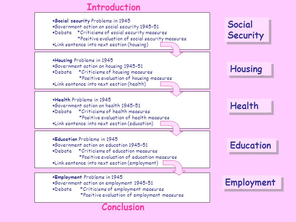 Social security Problems in 1945 Government action on social security 1945-51 Debate *Criticisms of social security measures *Positive evaluation of s