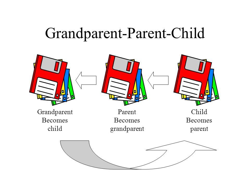 Grandparent-Parent-Child Grandparent Becomes child Parent Becomes grandparent Child Becomes parent