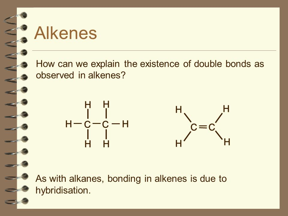How can we explain the existence of double bonds as observed in alkenes? Alkenes As with alkanes, bonding in alkenes is due to hybridisation. C H H H
