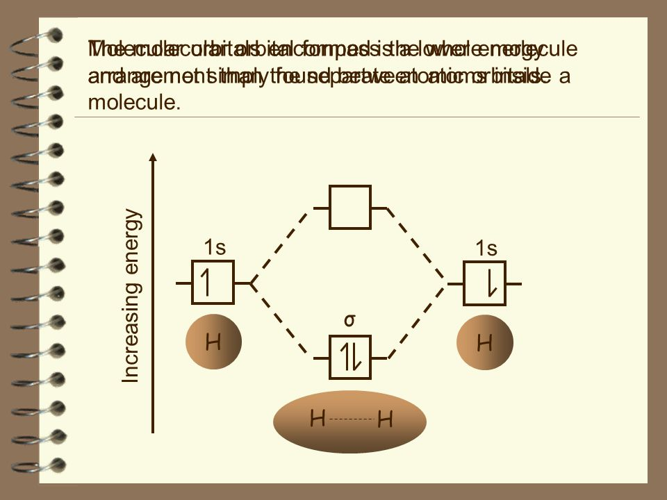 The molecular orbital formed is a lower energy arrangement than the separate atomic orbitals. Increasing energy H H H 1s σ H Molecular orbitals encomp