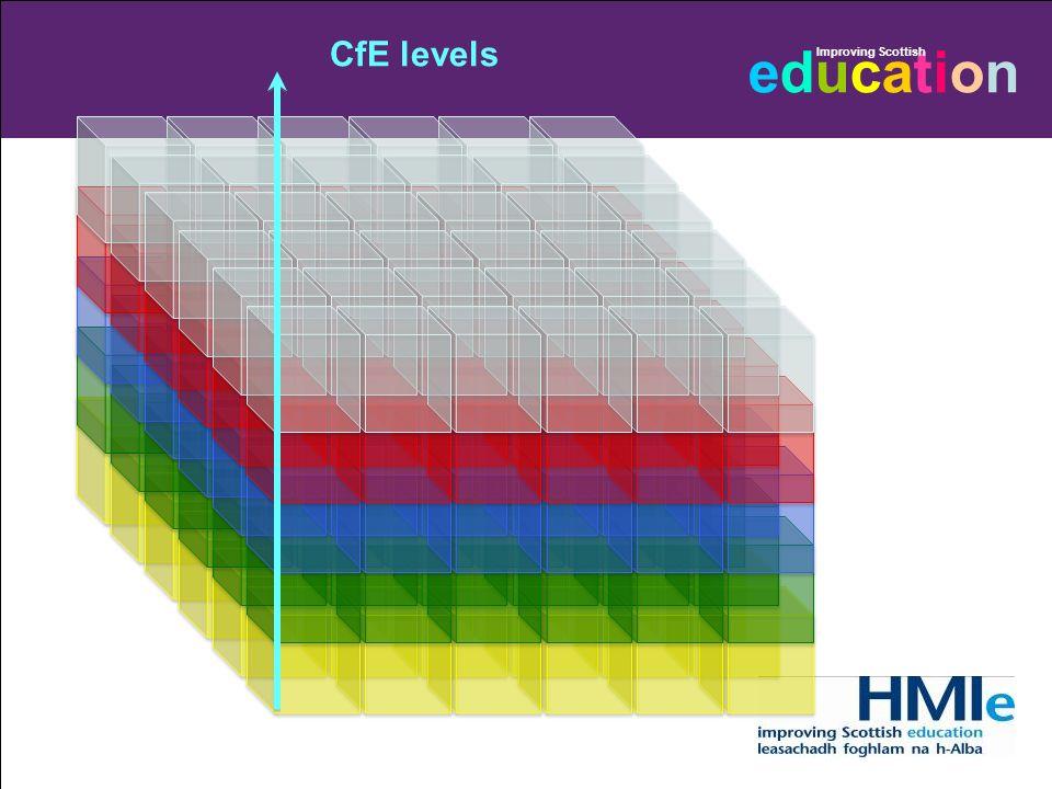 educationeducation Improving Scottish CfE levels