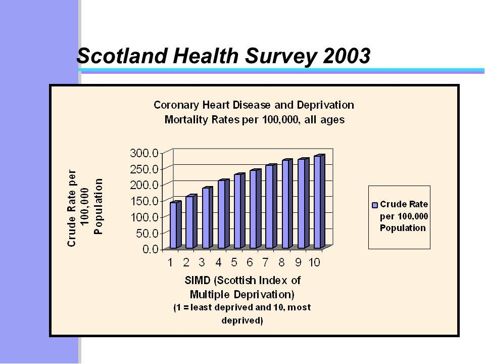 Scotland Health Survey 2003