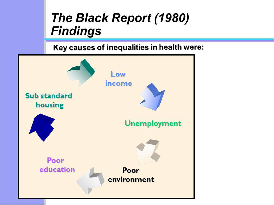 Key causes of inequalities in health were: Lowincome Unemployment Sub standard housing housing Poorenvironment Pooreducation The Black Report (1980) Findings