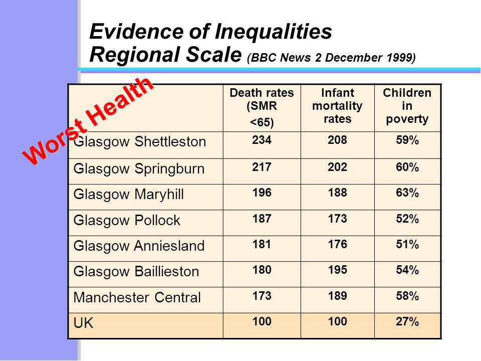 Evidence of Inequalities Regional Scale (BBC News 2 December 1999) Death rates (SMR <65) Infant mortality rates Children in poverty Glasgow Shettlesto