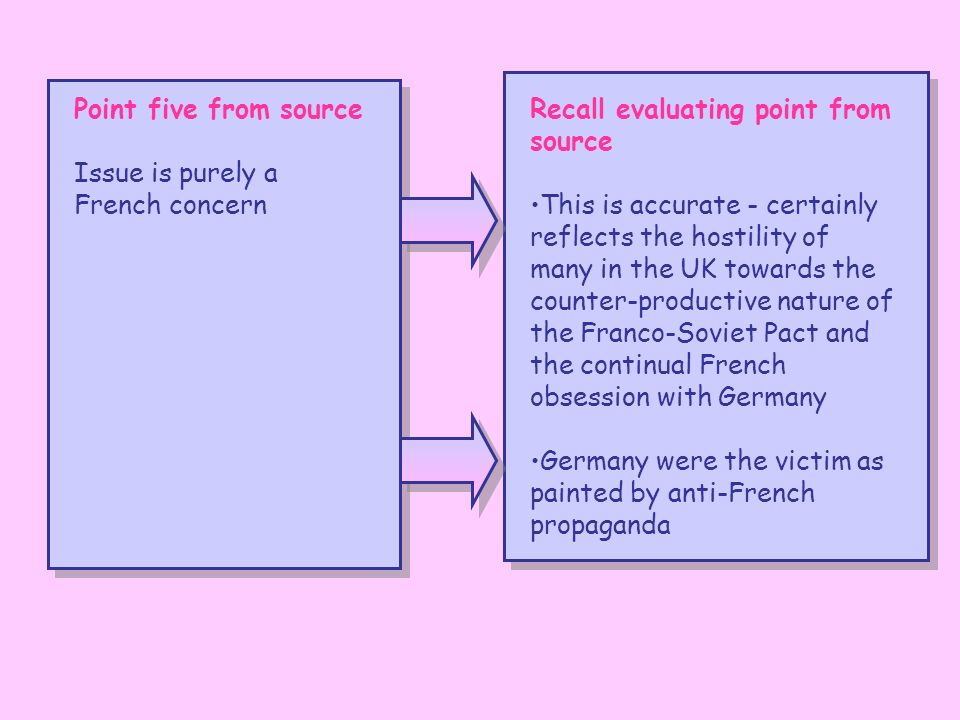 Point five from source Issue is purely a French concern Recall evaluating point from source This is accurate - certainly reflects the hostility of many in the UK towards the counter-productive nature of the Franco-Soviet Pact and the continual French obsession with Germany Germany were the victim as painted by anti-French propaganda