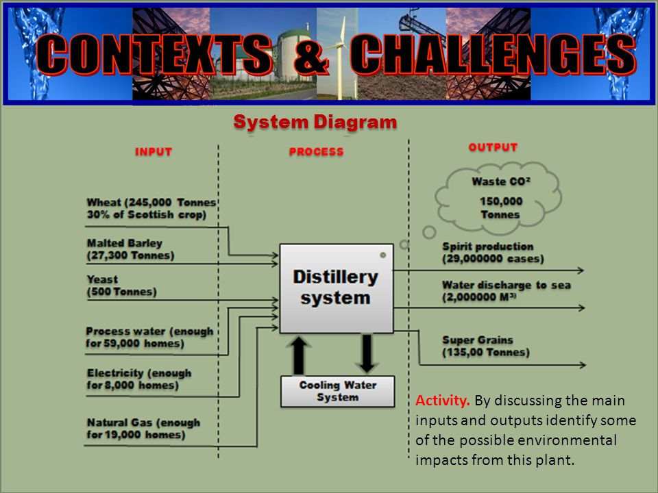 engineering Super grain feed hopper Distillery Bio fuel Boiler Belt presses Steam Turbine Existing Boilers Natural gas Steam Grain cake Electricity Export electricity Sub-system diagram showing biomass energy generation Anaerobic Digester Biogas Used grain (waste)