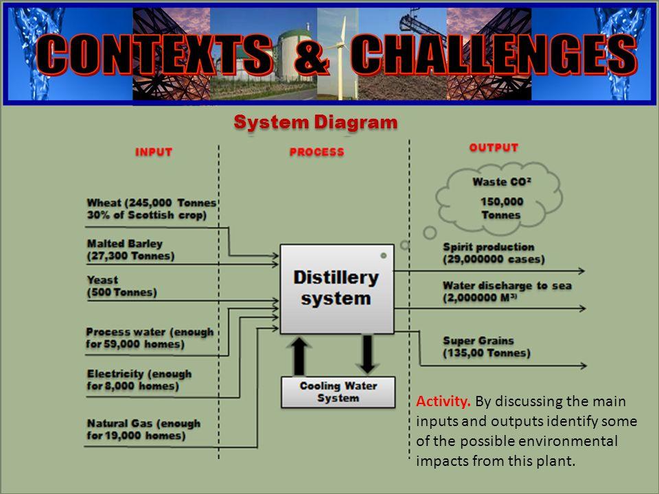 engineering System Diagram Activity.