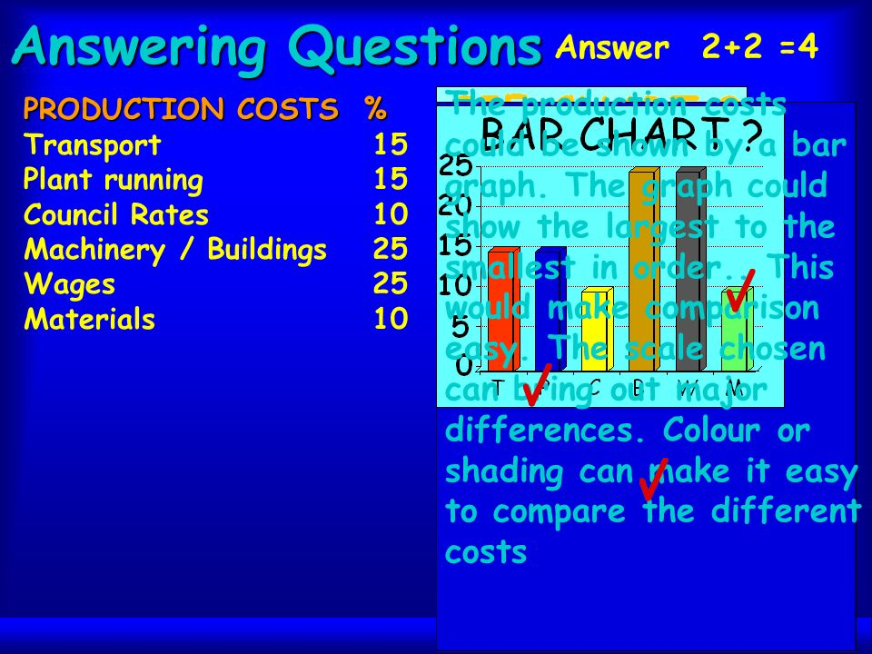 Answering Questions PRODUCTION COSTS % Transport15 Plant running15 Council Rates10 Machinery / Buildings25 Wages25 Materials10 Answer 2+2 =4 The production costs could be shown by a pie chart.