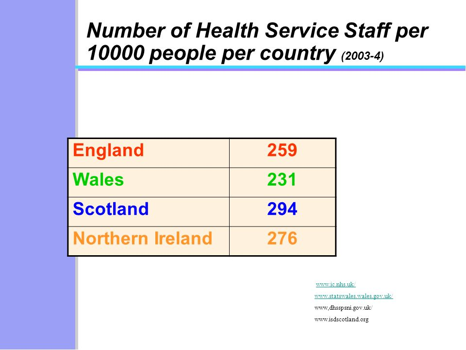 Number of Health Service Staff per 10000 people per country (2003-4) England259 Wales231 Scotland294 Northern Ireland276 www.ic.nhs.uk/ www.statswales.wales.gov.uk/ www,dhsspsni.gov.uk/ www.isdscotland.org