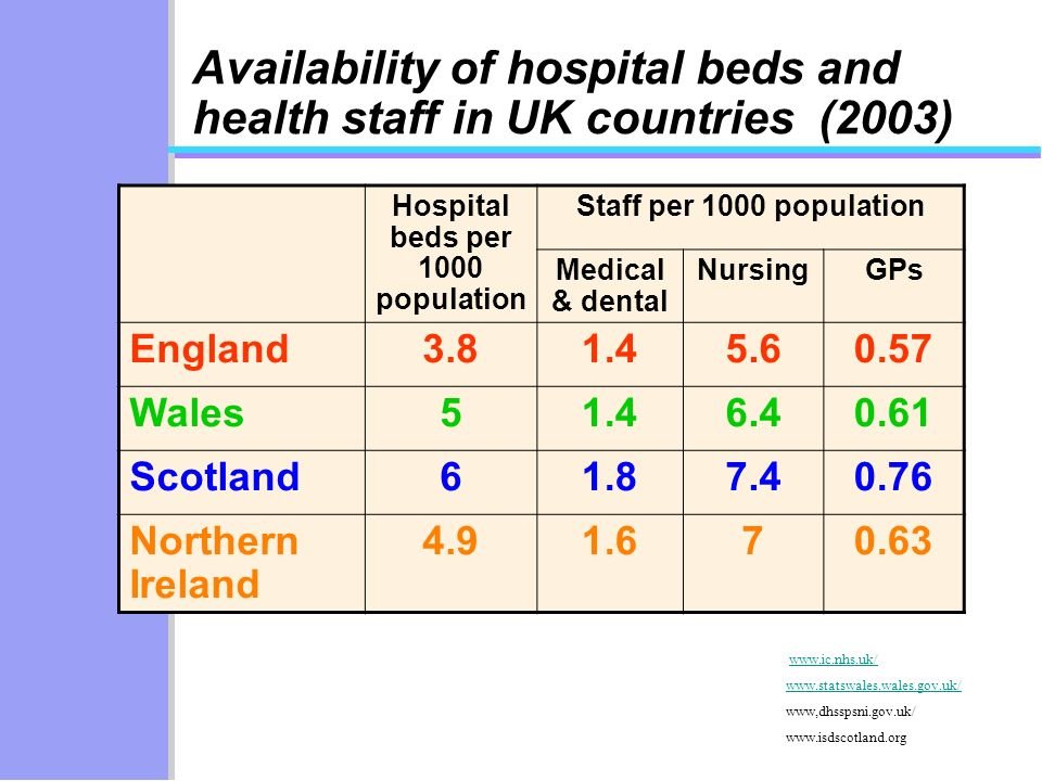 Availability of hospital beds and health staff in UK countries (2003) Hospital beds per 1000 population Staff per 1000 population Medical & dental NursingGPs England Wales Scotland Northern Ireland www,dhsspsni.gov.uk/