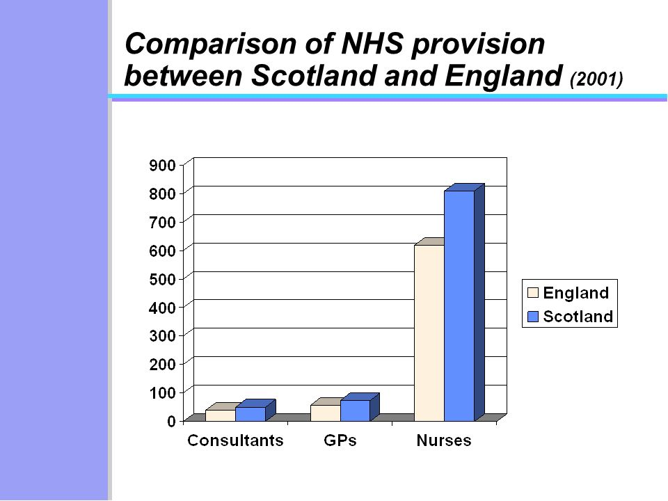 Comparison of NHS provision between Scotland and England (2001)