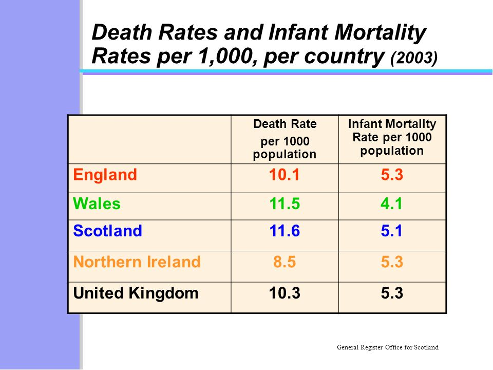 Death Rates and Infant Mortality Rates per 1,000, per country (2003) Death Rate per 1000 population Infant Mortality Rate per 1000 population England1