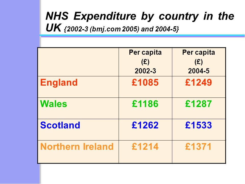 NHS Expenditure by country in the UK {2002-3 (bmj.com 2005) and 2004-5} Per capita (£) 2002-3 Per capita (£) 2004-5 England£1085£1249 Wales£1186£1287 Scotland£1262£1533 Northern Ireland£1214£1371