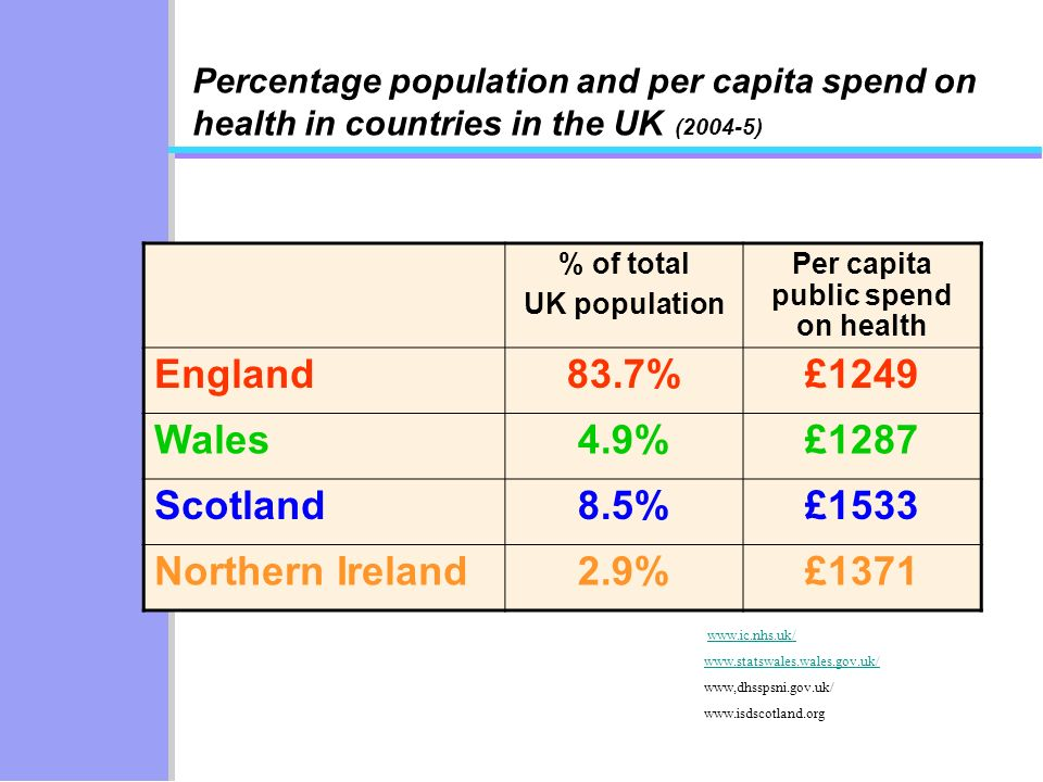 Percentage population and per capita spend on health in countries in the UK (2004-5) % of total UK population Per capita public spend on health England83.7%£1249 Wales4.9%£1287 Scotland8.5%£1533 Northern Ireland2.9%£1371 www.ic.nhs.uk/ www.statswales.wales.gov.uk/ www,dhsspsni.gov.uk/ www.isdscotland.org