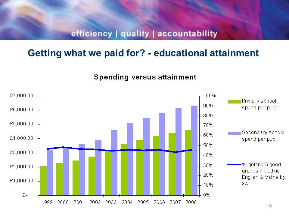 Getting what we paid for - educational attainment 10