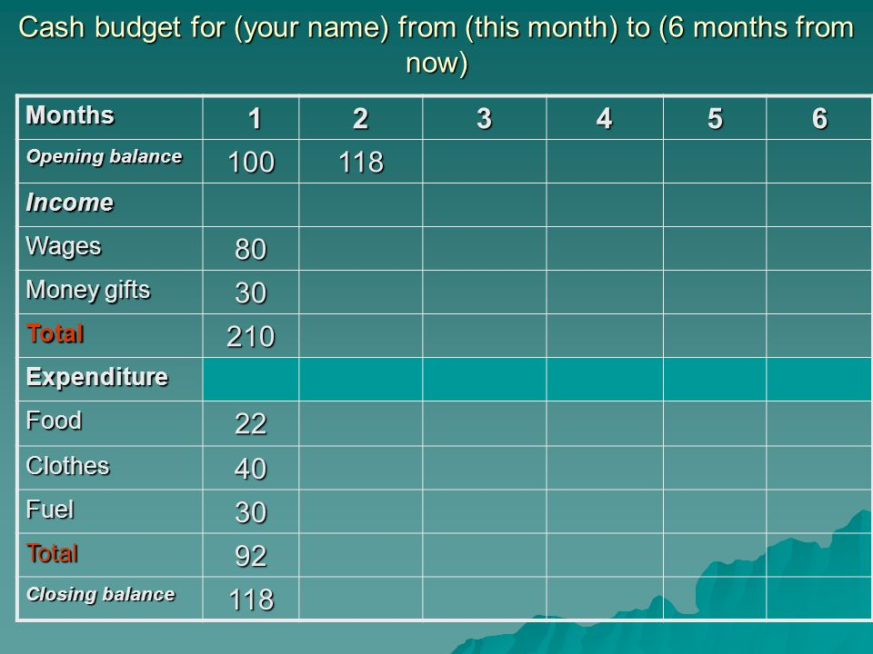 Cash budget for (your name) from (this month) to (6 months from now) Months 123456 Opening balance 100118 Income Wages80 Money gifts 30 Total210 Expen