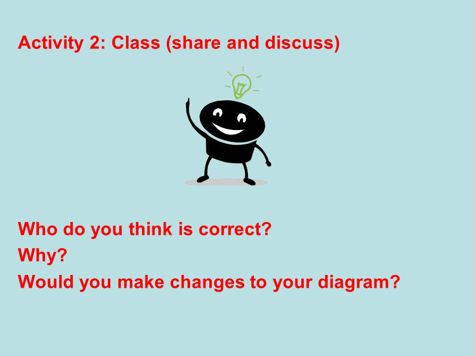 Activity 2: Class (share and discuss) Who do you think is correct? Why? Would you make changes to your diagram?