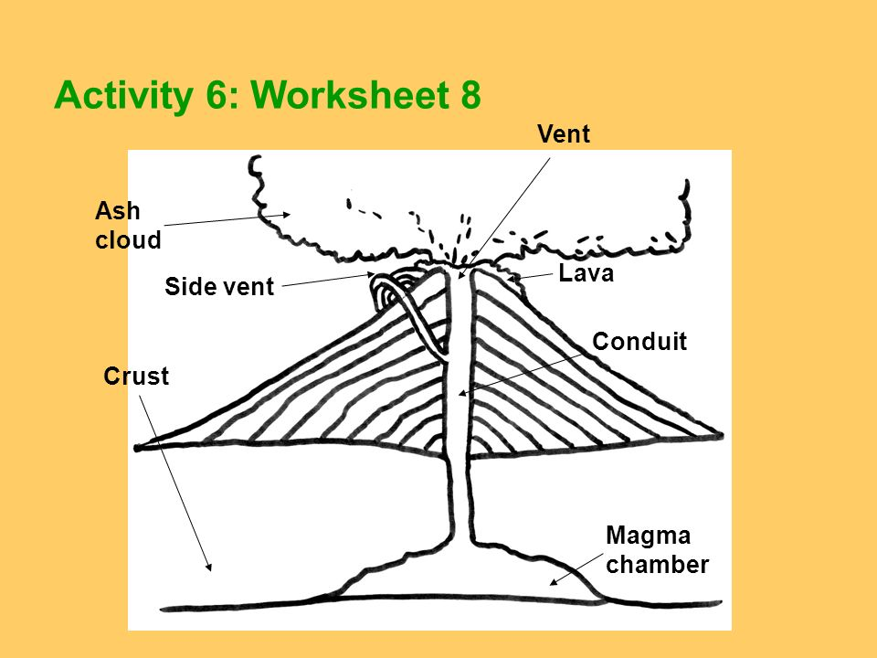 Activity 6: Worksheet 8 Vent Side vent Magma chamber Conduit Ash cloud Lava Crust