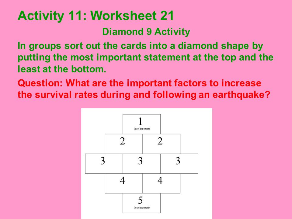 Activity 11: Worksheet 21 Diamond 9 Activity In groups sort out the cards into a diamond shape by putting the most important statement at the top and