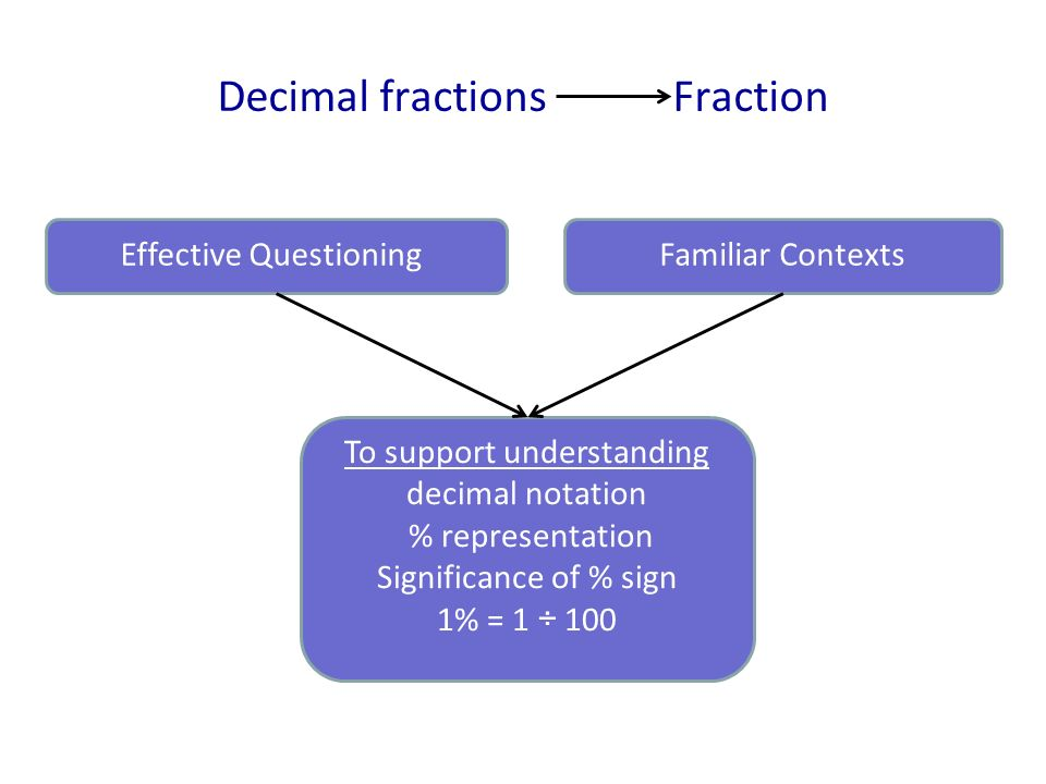 Decimal fractions Fraction Effective QuestioningFamiliar Contexts To support understanding decimal notation % representation Significance of % sign 1%