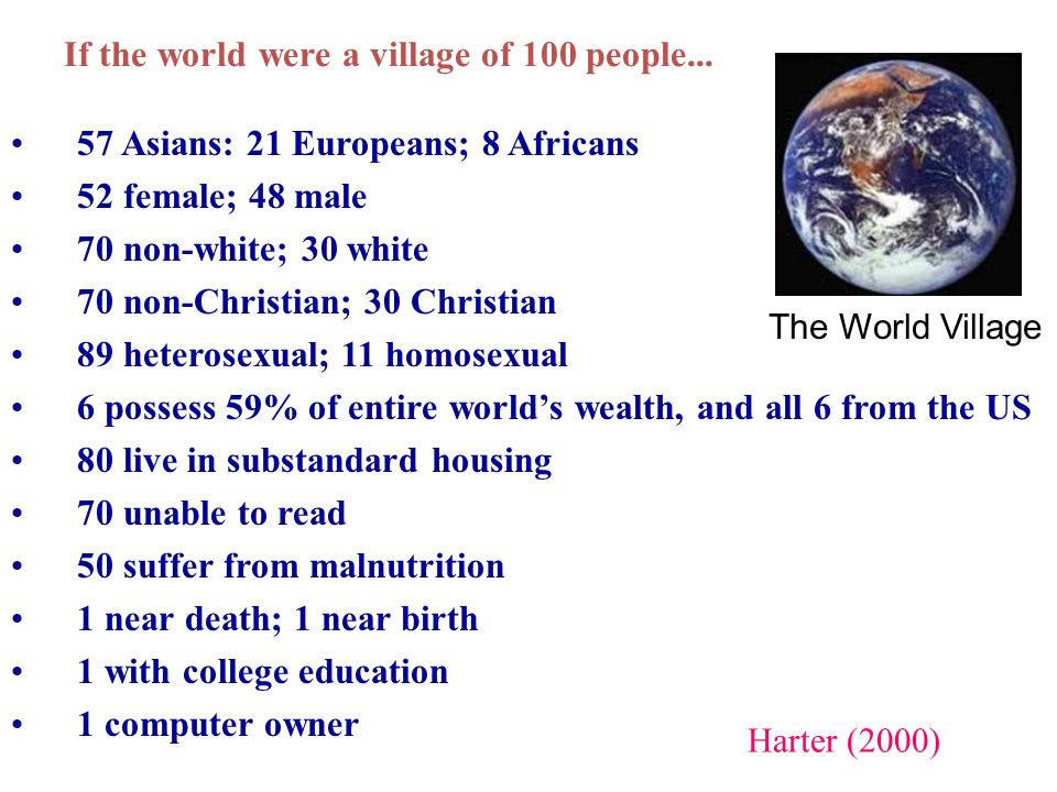 57 Asians: 21 Europeans; 8 Africans 52 female; 48 male 70 non-white; 30 white 70 non-Christian; 30 Christian 89 heterosexual; 11 homosexual 6 possess 59% of entire worlds wealth, and all 6 from the US 80 live in substandard housing 70 unable to read 50 suffer from malnutrition 1 near death; 1 near birth 1 with college education 1 computer owner Harter (2000) The World Village If the world were a village of 100 people...