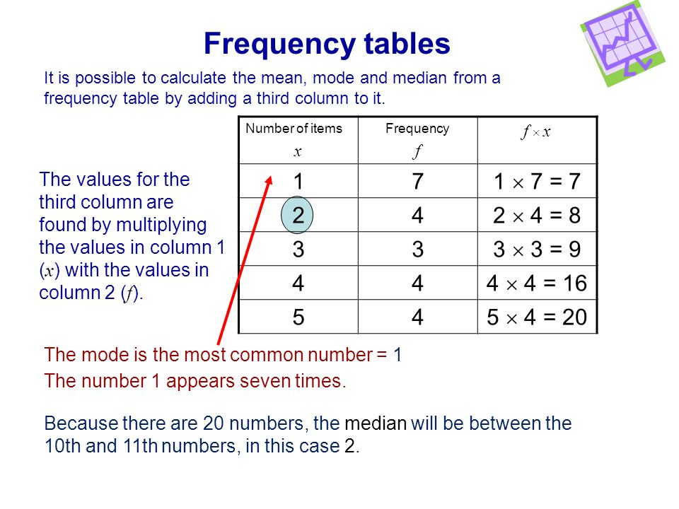 Frequency tables It is possible to calculate the mean, mode and median from a frequency table by adding a third column to it. Number of items x Freque