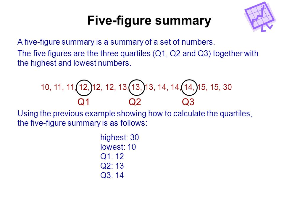 Five-figure summary A five-figure summary is a summary of a set of numbers. The five figures are the three quartiles (Q1, Q2 and Q3) together with the