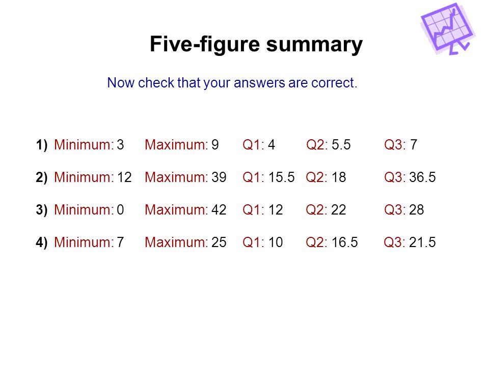 Five-figure summary Now check that your answers are correct.