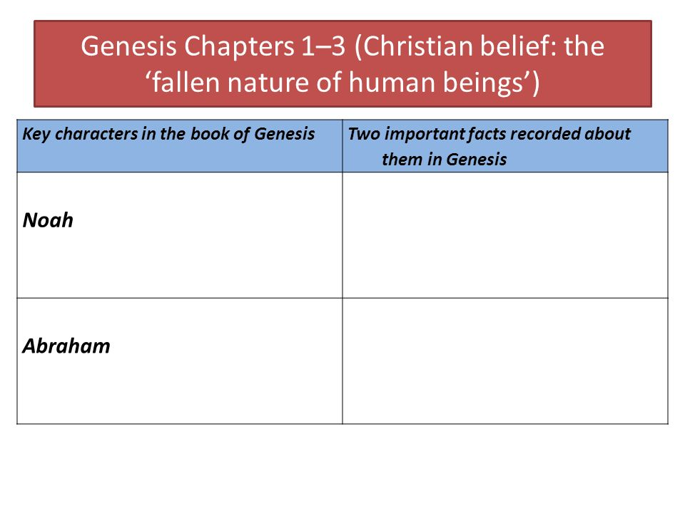 Genesis Chapters 1–3 (Christian belief: the fallen nature of human beings) Key characters in the book of Genesis Two important facts recorded about th