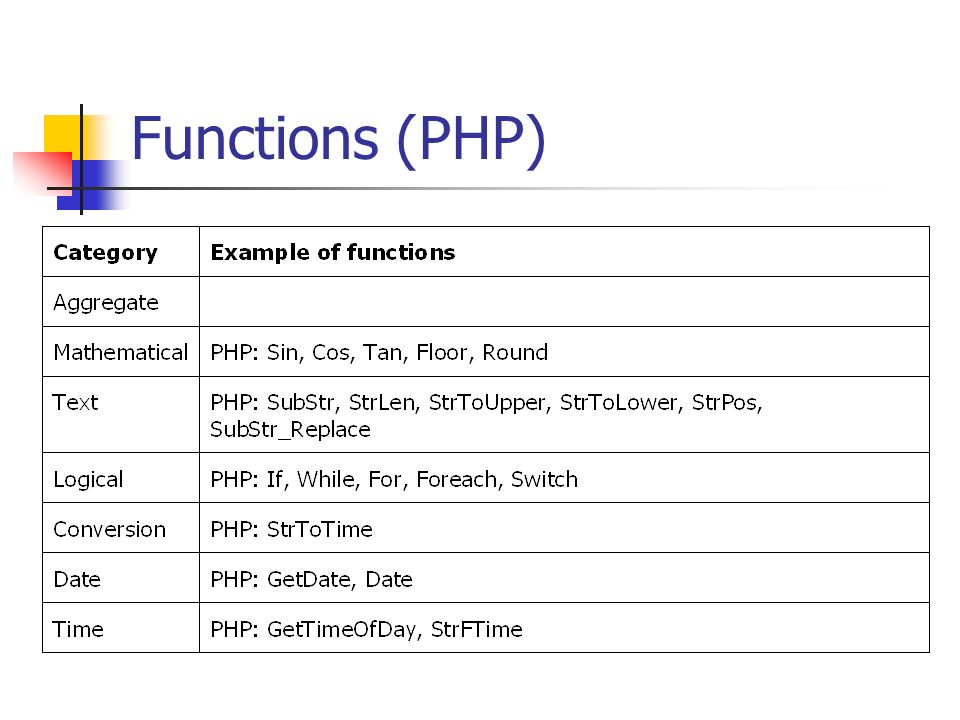 Functions (PHP)