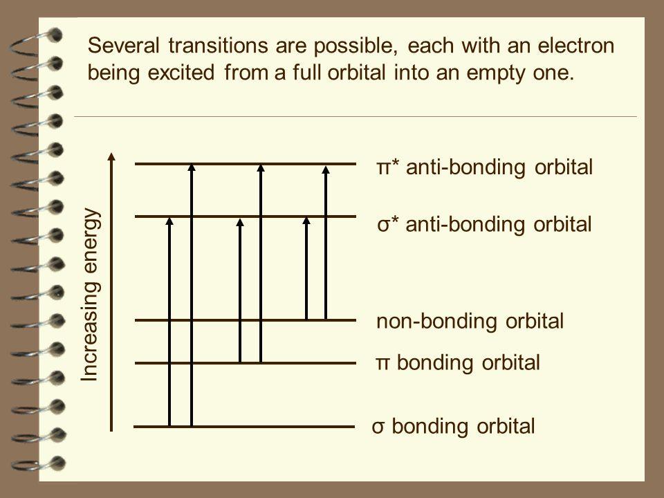 Increasing energy σ bonding orbital π bonding orbital non-bonding orbital σ* anti-bonding orbital π* anti-bonding orbital Several transitions are poss