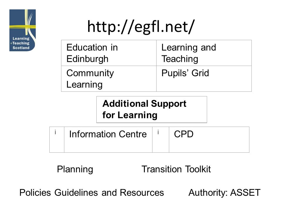 http://egfl.net/ Education in Edinburgh Learning and Teaching Community Learning Pupils Grid Additional Support for Learning i Information Centre i CP